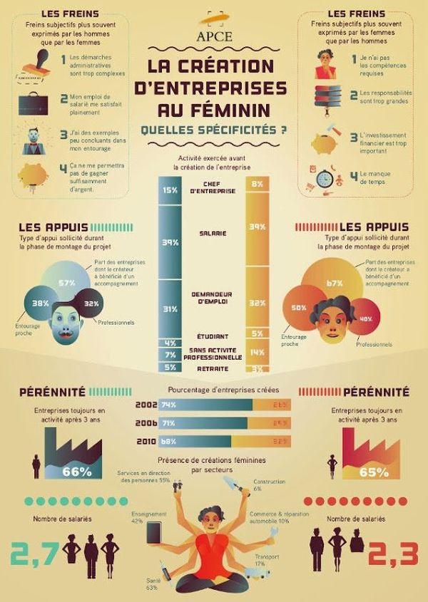 Chez Potentiel, 64% des entrepreneurs sont des femmes.