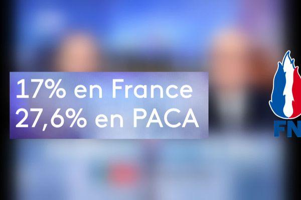 Au second tour des présidentielles de 2002, le FN progresse encore en PACA.