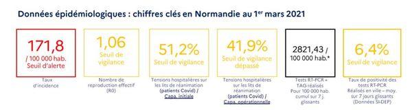 Le taux d'incidence continue sa progression en Normandie.
