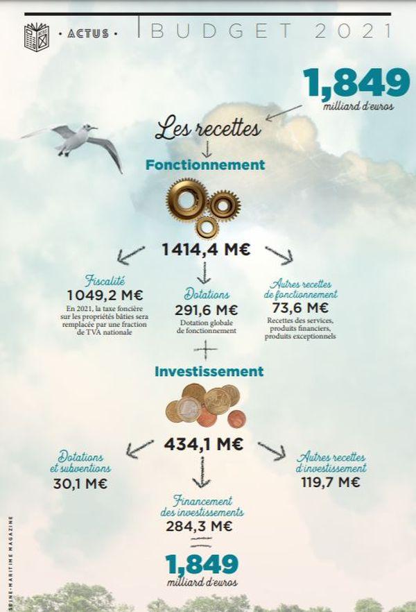 La budget annuel de la Seine-Maritime s'élève à 1,8 milliard d'euros pour 2021