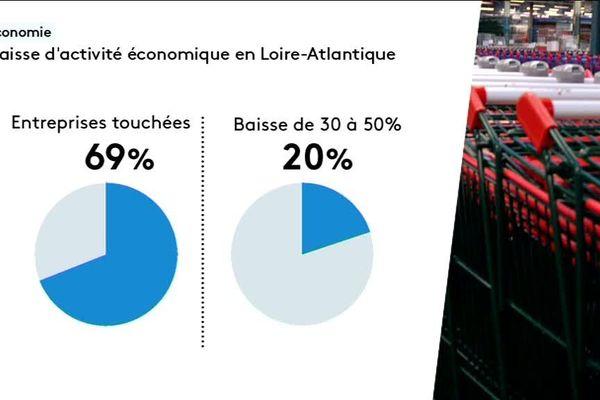 Gilets jaues : 2/3 des entreprises subissent une baisse d'activité