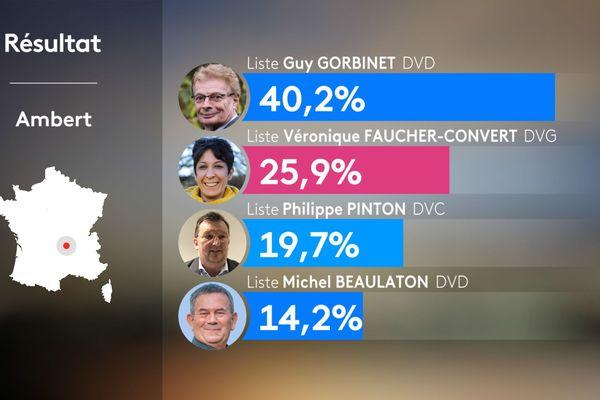 Résultats du 2e tour des municipales 2020 à Ambert dans le Puy-de-Dôme.