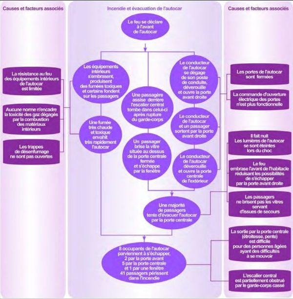 Schéma des causes et des facteurs associés à l'incendie et l'évacuation de l'autocar Analyse BEA TT