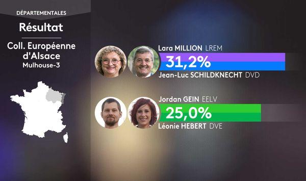 Lara Million, candidate LREM, associée à Jean-Luc Schildknecht (DVD), est en tête à l'issu du 1er tour, avec 31,2% des voix, et affrontera un tandem écologiste, composé de Jordan Gein et Léonie Hebert le 27 juin.