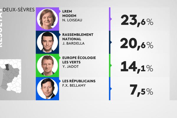 Résultats élections européennes 2019 dans les Deux-Sèvres