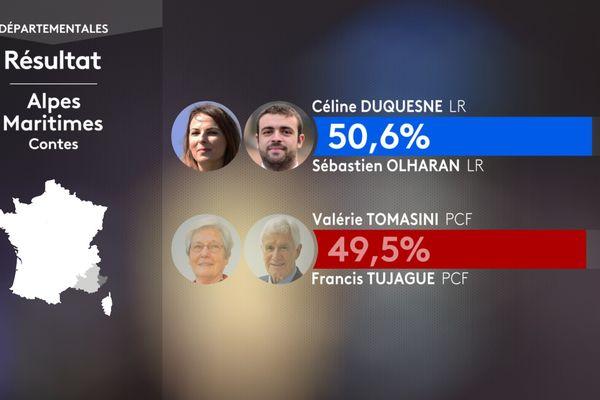Le duo LR formé par Sébastien Olharan, le maire de Breil-sur-Roya, et Céline Duquesne l'emporte d'une poignée de voix (142 précisément) sur le communiste Francis Tujague et sa binôme Valérie Tomasini.