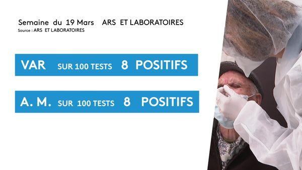 Le même nombre de tests positifs entre le Var et les Alpes-Maritimes, un département est concerné par le troisième confinement, l'autre non.
