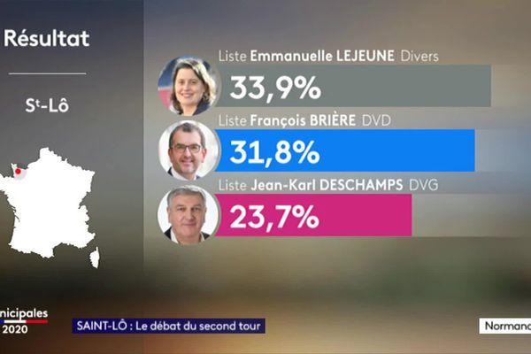 Les trois listes qualifiées pour le second tour. Une quatrième liste de droite emmenée à Philippe Villeroy a obtenu 10,5 % des voix. Mais elle a choisi de se retirer.