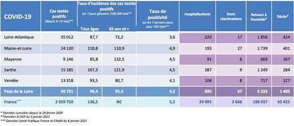 Les chiffres de l'épidémie de covid-19 dans les Pays de la Loire le 4 janvier 2021