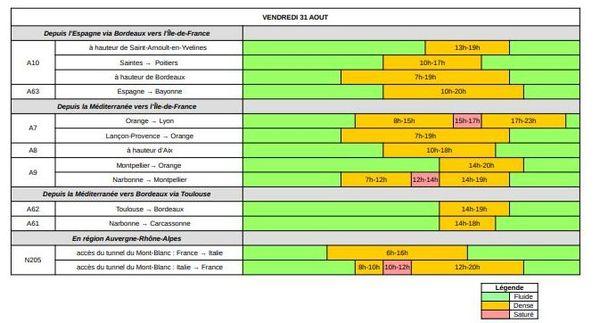 Dans le sens des RETOURS, vendredi 31 août est classé VERT au niveau national et ORANGE en Île-de-France
