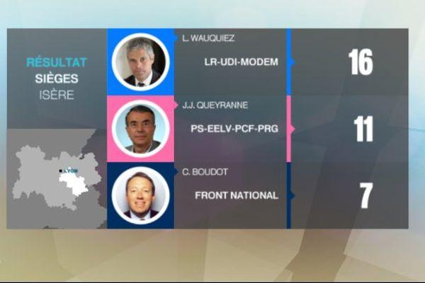 Nombre de sièges obtenus en Isère