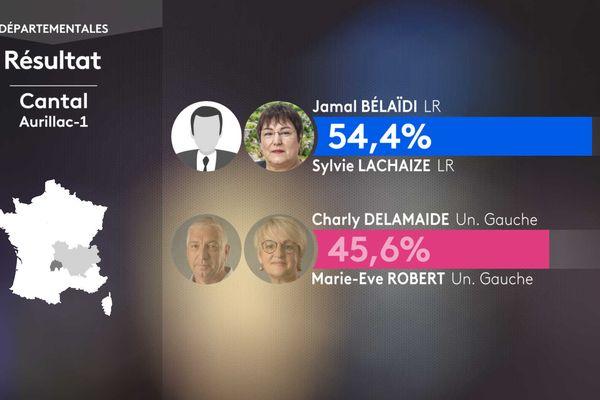 Les résultats du second tour dans le canton d'Aurillac 1