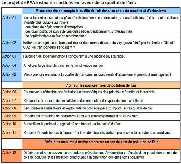 PPA : 12 actions en faveur de la qualité de l'air