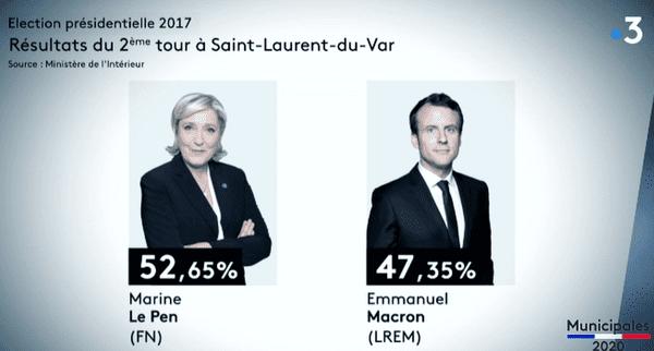 Résultats du 2ème tour des élections présidentielles en 2017, à Saint-Laurent-du-Var.
