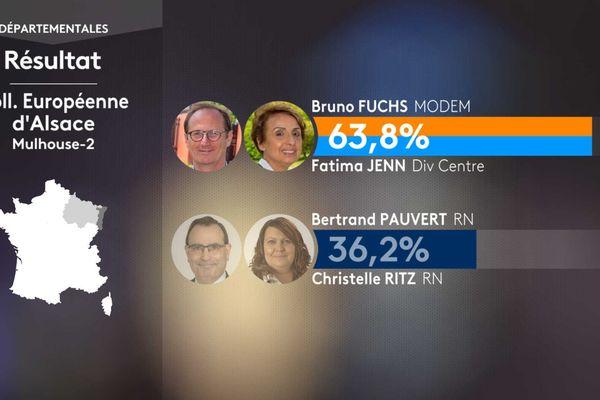 Le binôme vainqueur dans le canton de Mulhouse-2 est proche de la majorité présidentielle.