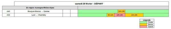Dans le sens des départs samedi 29 février est classé ORANGE en région Auvergne-Rhône-Alpes et VERT au niveau national