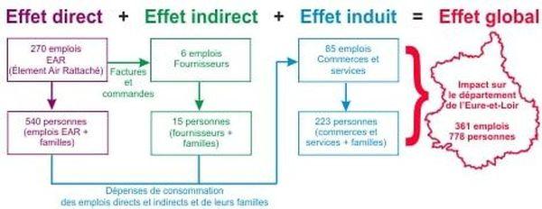 L'effet global de l'EAR de Châteaudun sur le département de l'Eure-et-Loir.