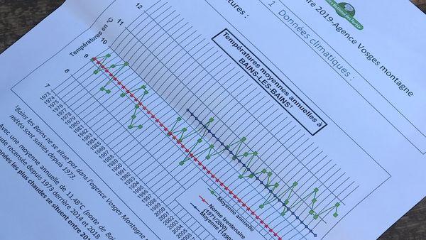Carte du relevé des températures de Bains-les-Bains