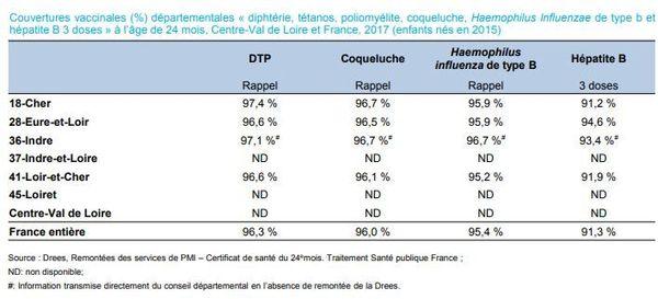 Couverture vaccinale diphtérie, tétanos, poliomyélite et coqueluche