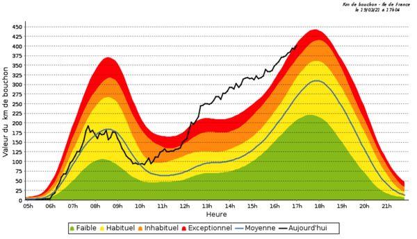 Le baromètre des bouchons en Ile-de-France, le 19 mars 2021 à 17h04. (CAPTURE D'ECRAN / SYTADIN.FR)