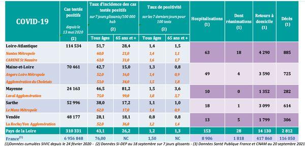 Les chiffres de l'épidémie de covid-19 dans les Pays de la Loire au 21 septembre 2021