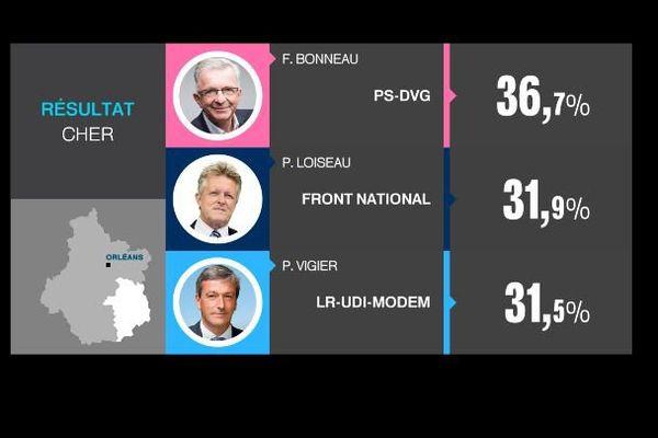Les résultats du 2nd tour des élections régionales dans le Cher