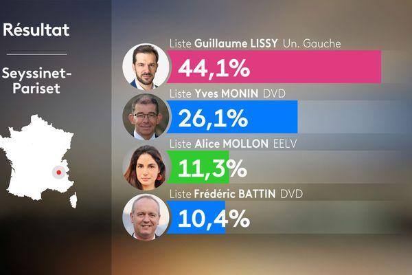 Résultats du 1er tour des municipales 2020 à Seyssinet-Pariset en Isère