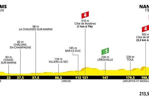 Le parcours de la 4ème étape, qui mènera les coureurs de Reims à Nancy.