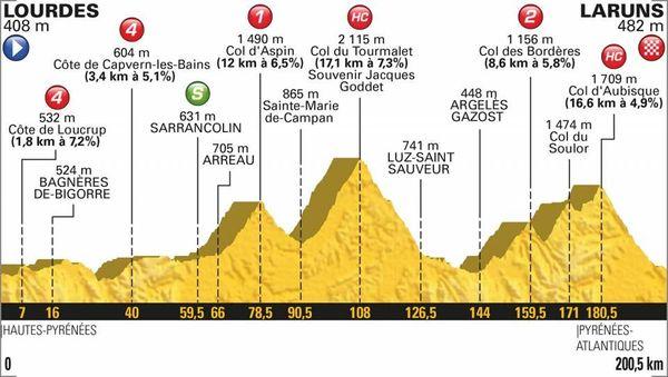 Le profil de la 19e étape du Tour 2018