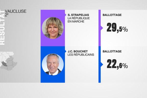 Résultats dans la 2ème circonscription du Vaucluse, Cavaillon