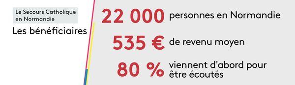Les 22 000 bénéficiaires du Secours Catholique de Normandie ont un revenu moyen de 535 € et viennent d'abord pour être écoutés.