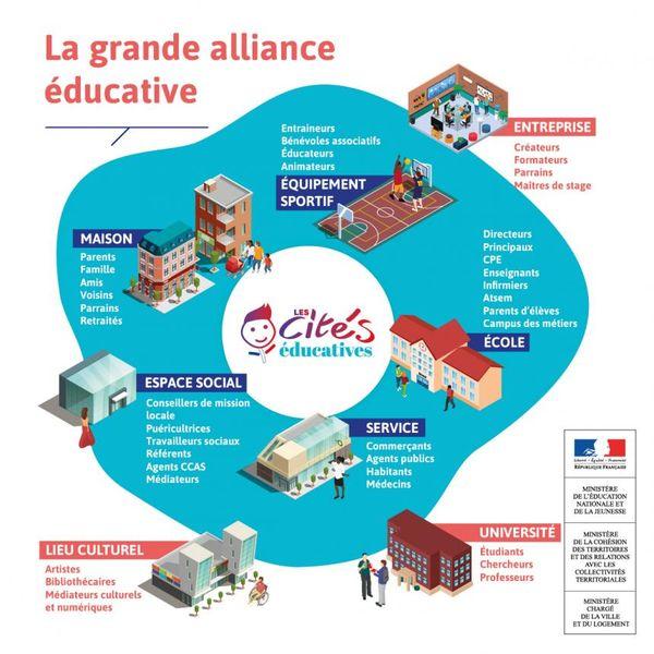 Les cités éducatives, une alliance de tous les partenaires travaillant dans les quartiers prioritaires de la ville