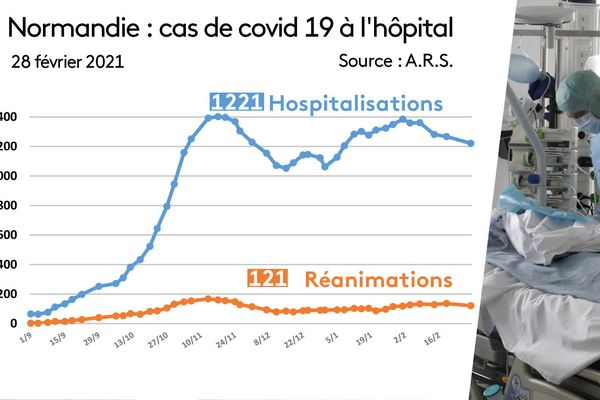 Le nombre d'hospitalisations en légère baisse.