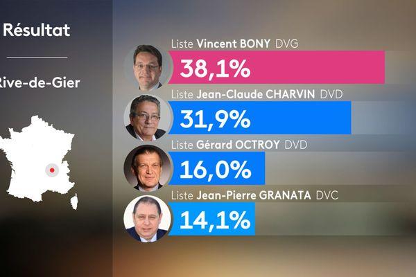 Municipales - Coronavirus à Rive-de-Gier (Loire) : Jean-Claude Charvin, maire sortant, en ballottage défavorable à l'issue du premier tour