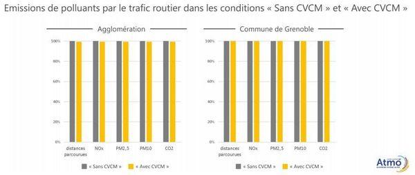 Avec ou sans nouveau plan de circulation à Grenoble, les émissions de polluant seraient quasiment similaires.