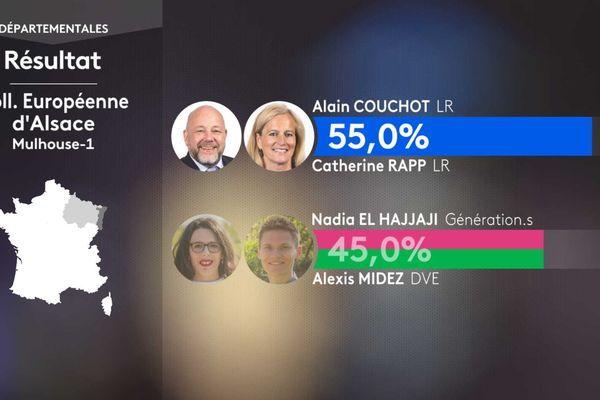 La droite a remporté le canton de Mulhouse-1 d'une poignée de voix face à un binôme Génération.s et écologiste.