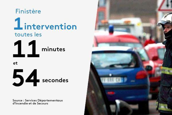 En Bretagne comme dans le reste de la France, le nombre d'interventions des pompiers est en augmentation
