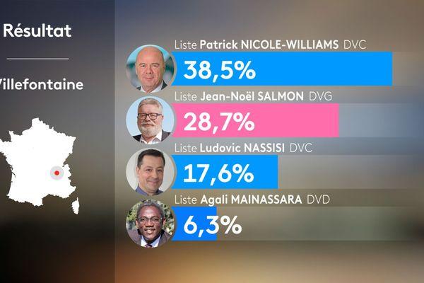 Résultats du 1er tour des municipales 2020 à Villefontaine en Isère