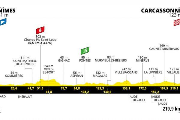 Itinéraire de la 13ème étape du Tour de France 2021