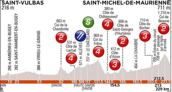 Critérium du Dauphiné 2019 : Le profil de la 6e étape