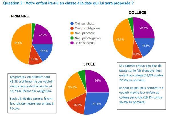 Enquête MPE 13 concernant une reprise de la classe le 11 mai dans les Bouches-du-Rhône.