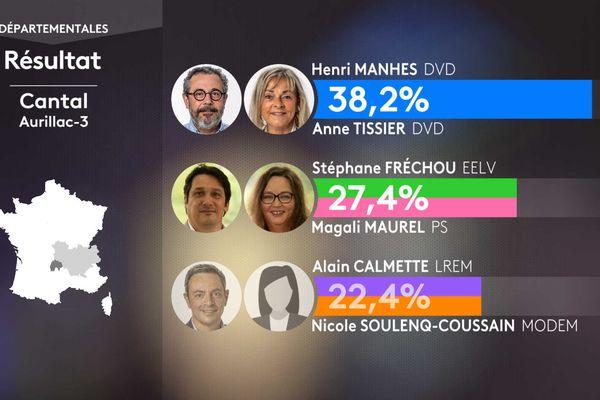 Les résultats des élections départementales dans le canton d'Aurillac 3