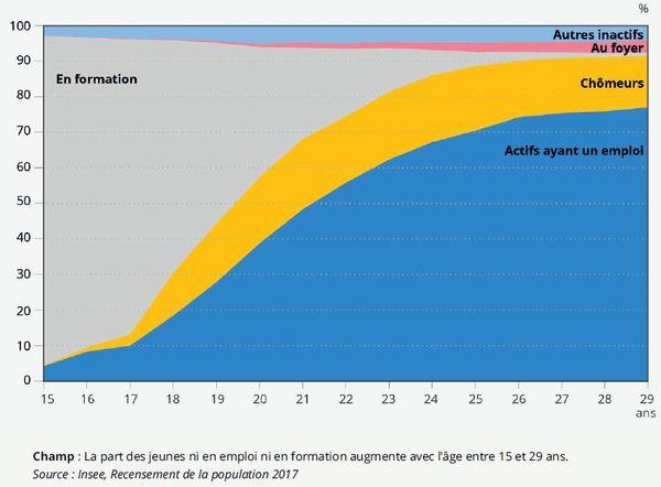 La part des jeunes ni en emploi ni en formation augmente avec l'âge entre 15 et 29 ans