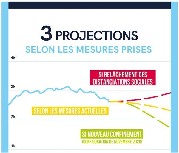 Les projections de l''évolution de l'épidémie, selon trois scénarios, au 12 février 2021.