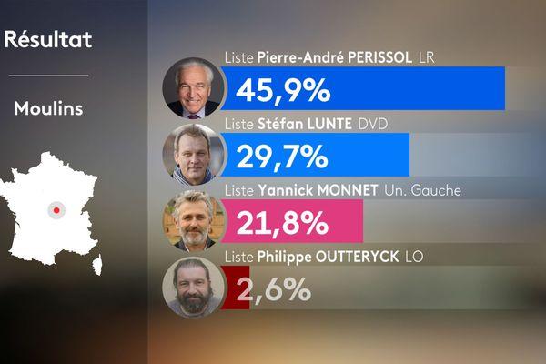 Les résultats de la ville de Moulins lors des élections municipales 2020.