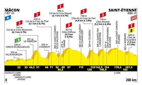 Le profil de la 8e étape du Tour 2019