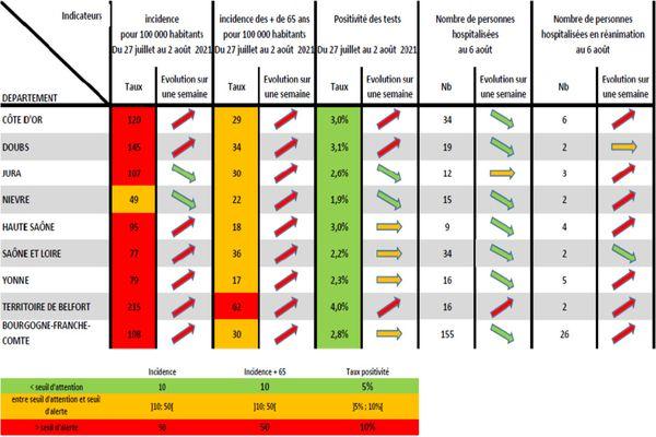 Indicateurs de l'ARS pour l'épidémie de Covid-19 en Bourgogne-Franche-Comté du 27 juillet au 2 août