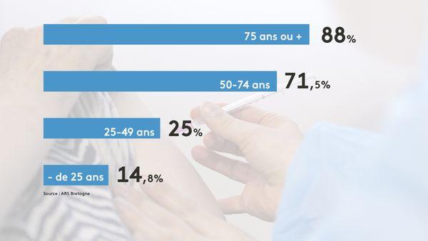Bretagne : taux de vaccination par tranche d'âge
