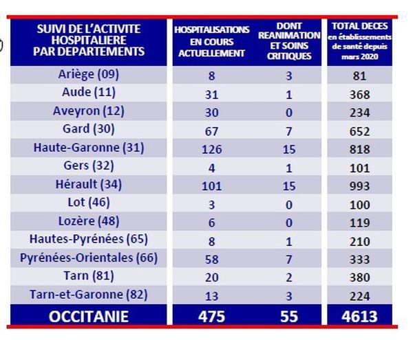 L'épidémie de Covid-19 en Occitanie au 20 juillet 2021 - Tableau des hospitalisations et décès