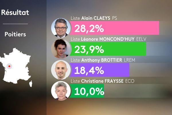 Municipales 2020 : les résultats du premier tour des élections à Poitiers